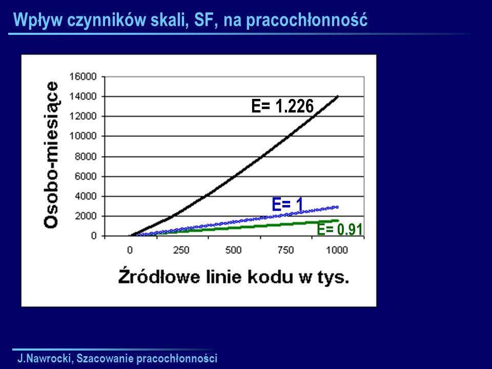 J.Nawrocki, Szacowanie pracochłonności Metoda punktów funkcyjnych Ocena współczynników wpływu 0 – Brak wpływu 1 – Bardzo słaby 2 – Raczej słaby 3 – Średni 4 – Istotny 5 – Zasadniczy