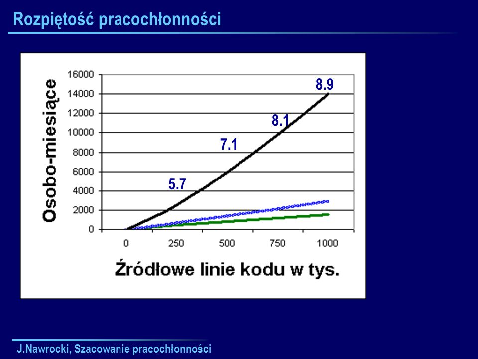 J.Nawrocki, Szacowanie pracochłonności Czynniki skali, SF i Typowość Elastyczność Zarz.