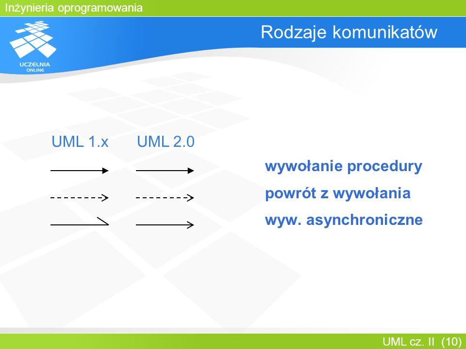 Inżynieria oprogramowania UML cz. II (10) Rodzaje komunikatów wywołanie procedury powrót z wywołania wyw. asynchroniczne UML 1.xUML 2.0