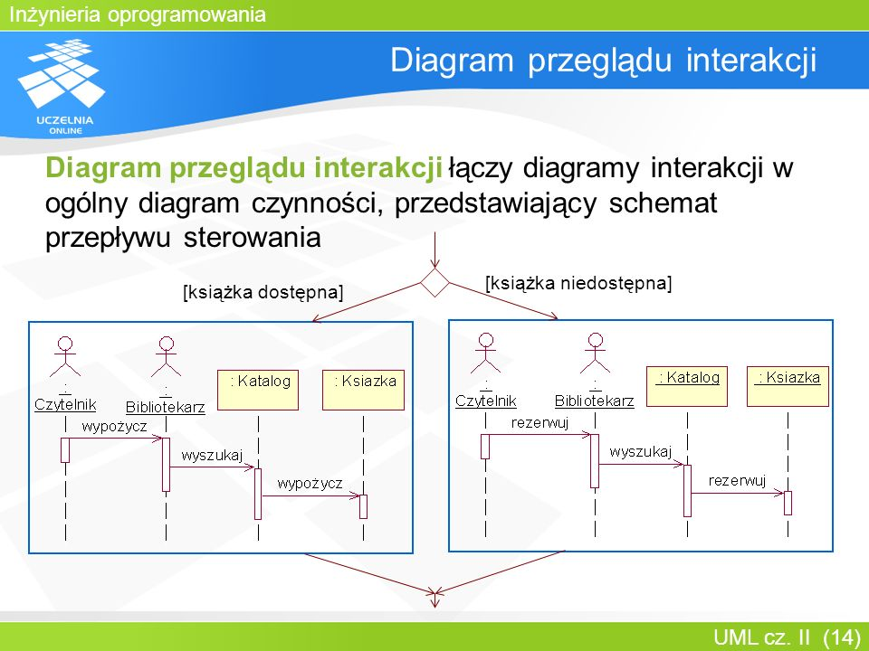 Inżynieria oprogramowania UML cz. II (14) Diagram przeglądu interakcji Diagram przeglądu interakcji łączy diagramy interakcji w ogólny diagram czynnoś
