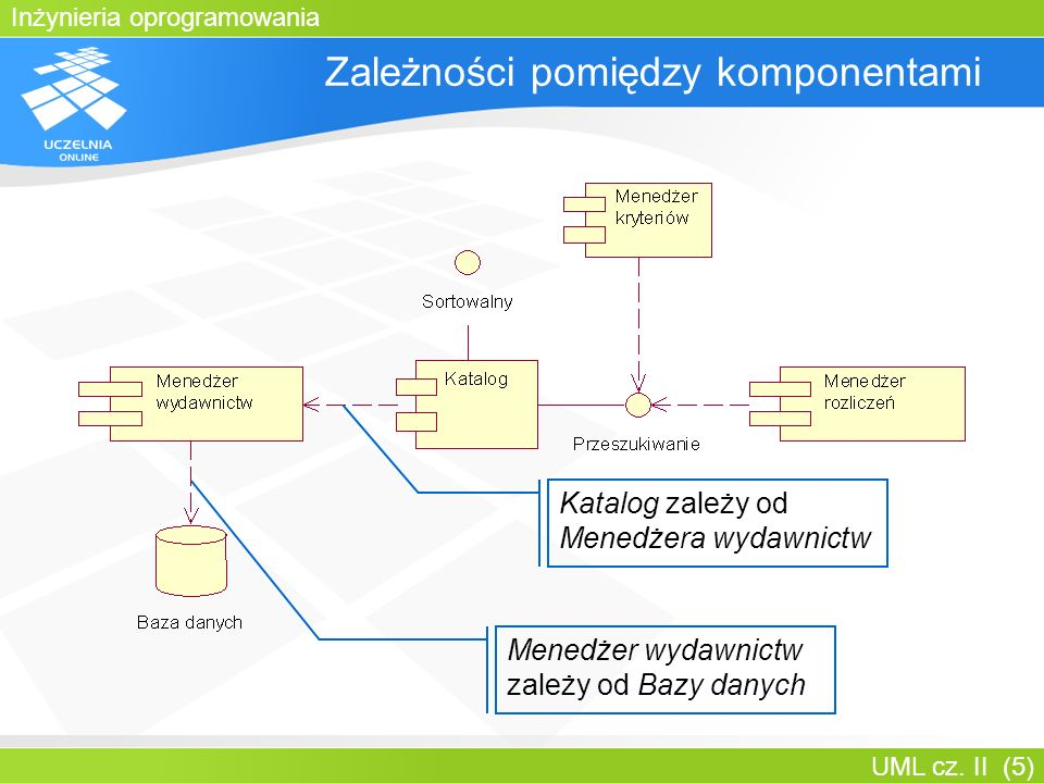 Inżynieria oprogramowania UML cz. II (5) Zależności pomiędzy komponentami Katalog zależy od Menedżera wydawnictw Menedżer wydawnictw zależy od Bazy da