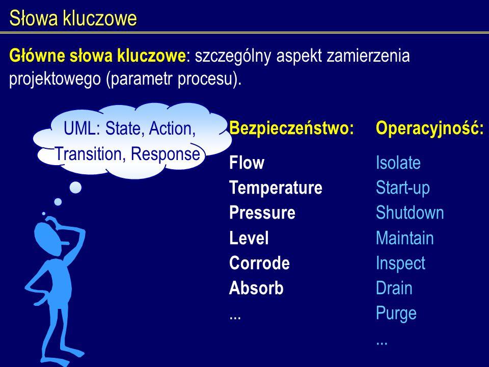 Słowa kluczowe Główne słowa kluczowe : szczególny aspekt zamierzenia projektowego (parametr procesu). Bezpieczeństwo:Operacyjność: Flow Isolate Temper