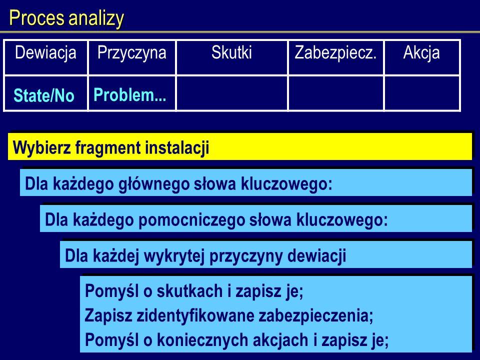 Proces analizy Wybierz fragment instalacji Dla każdego głównego słowa kluczowego: Dla każdego pomocniczego słowa kluczowego: Pomyśl o skutkach i zapis