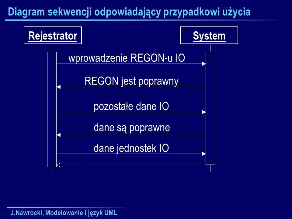 J.Nawrocki, Modelowanie i język UML Diagram sekwencji odpowiadający przypadkowi użycia RejestratorSystem wprowadzenie REGON-u IO REGON jest poprawny pozostałe dane IO dane są poprawne dane jednostek IO