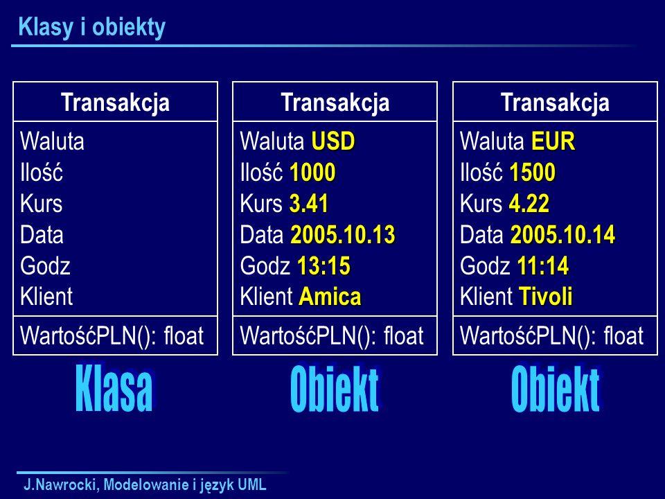 J.Nawrocki, Modelowanie i język UML Klasy i obiekty Transakcja Waluta Ilość Kurs Data Godz Klient WartośćPLN(): float Transakcja USD Waluta USD 1000 Ilość 1000 3.41 Kurs 3.41 2005.10.13 Data 2005.10.13 13:15 Godz 13:15 Amica Klient Amica WartośćPLN(): float Transakcja EUR Waluta EUR 1500 Ilość 1500 4.22 Kurs 4.22 2005.10.14 Data 2005.10.14 11:14 Godz 11:14 Tivoli Klient Tivoli WartośćPLN(): float