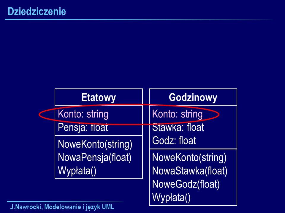 J.Nawrocki, Modelowanie i język UML Dziedziczenie Etatowy Konto: string Pensja: float NoweKonto(string) NowaPensja(float) Wypłata() Godzinowy Konto: string Stawka: float Godz: float NoweKonto(string) NowaStawka(float) NoweGodz(float) Wypłata()