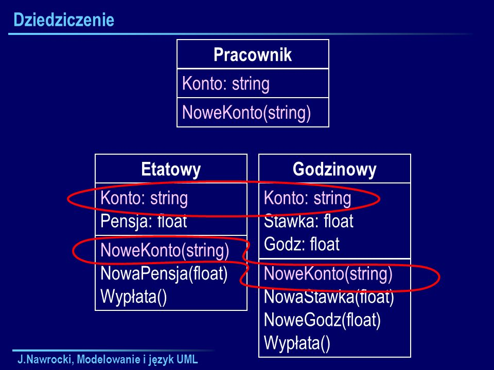 J.Nawrocki, Modelowanie i język UML Dziedziczenie Etatowy Konto: string Pensja: float NoweKonto(string) NowaPensja(float) Wypłata() Godzinowy Konto: string Stawka: float Godz: float NoweKonto(string) NowaStawka(float) NoweGodz(float) Wypłata() Pracownik Konto: string NoweKonto(string)