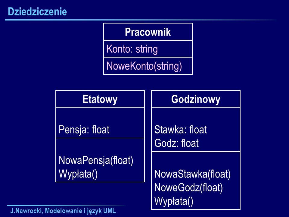 J.Nawrocki, Modelowanie i język UML Dziedziczenie Etatowy Pensja: float NowaPensja(float) Wypłata() Godzinowy Stawka: float Godz: float NowaStawka(flo