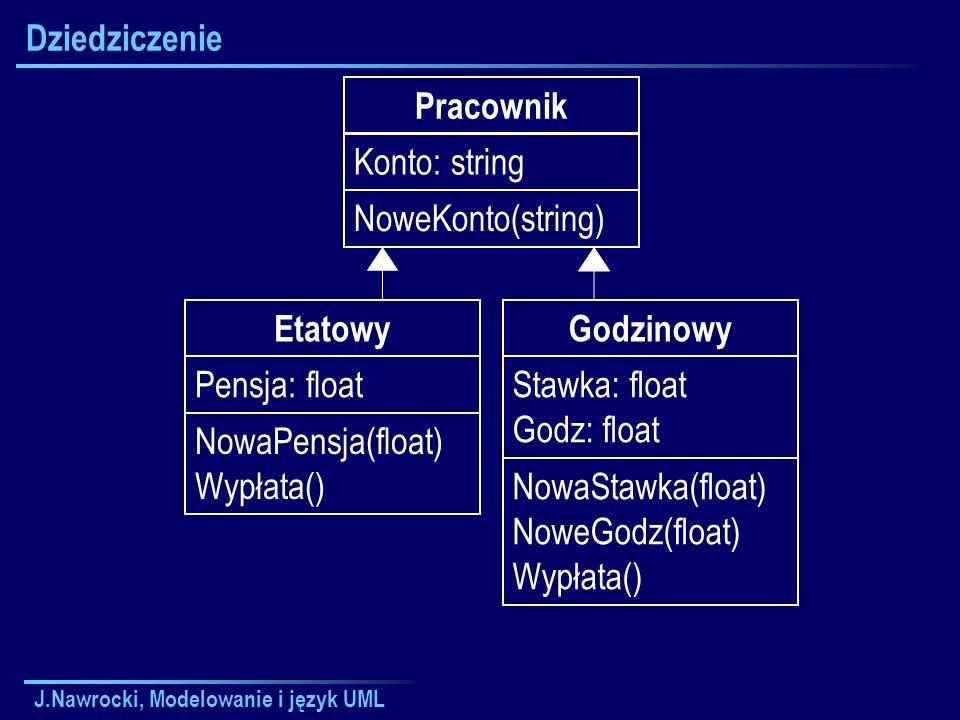 J.Nawrocki, Modelowanie i język UML Dziedziczenie Etatowy Pensja: float NowaPensja(float) Wypłata() Godzinowy Stawka: float Godz: float NowaStawka(float) NoweGodz(float) Wypłata() Pracownik Konto: string NoweKonto(string)