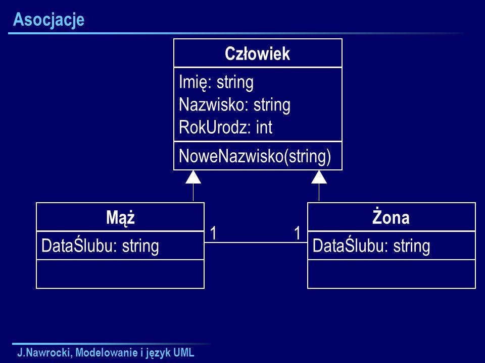 J.Nawrocki, Modelowanie i język UML Asocjacje Człowiek Imię: string Nazwisko: string RokUrodz: int NoweNazwisko(string) Mąż DataŚlubu: string Żona DataŚlubu: string 11