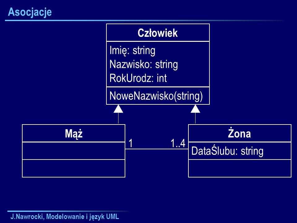 J.Nawrocki, Modelowanie i język UML Asocjacje Człowiek Imię: string Nazwisko: string RokUrodz: int NoweNazwisko(string) Żona DataŚlubu: string Mąż 11..4