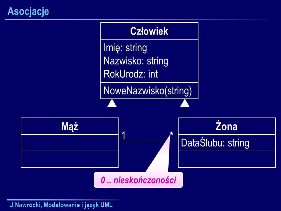 J.Nawrocki, Modelowanie i język UML Asocjacje Człowiek Imię: string Nazwisko: string RokUrodz: int NoweNazwisko(string) Żona DataŚlubu: string Mąż 1 *