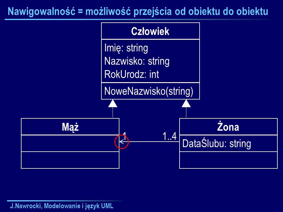 J.Nawrocki, Modelowanie i język UML Nawigowalność = możliwość przejścia od obiektu do obiektu Człowiek Imię: string Nazwisko: string RokUrodz: int NoweNazwisko(string) Żona DataŚlubu: string Mąż 11..4
