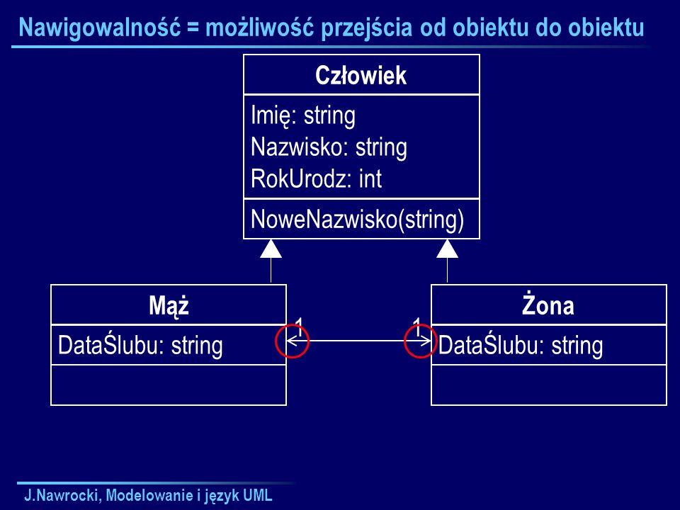 J.Nawrocki, Modelowanie i język UML Nawigowalność = możliwość przejścia od obiektu do obiektu Człowiek Imię: string Nazwisko: string RokUrodz: int NoweNazwisko(string) Żona DataŚlubu: string Mąż DataŚlubu: string 11