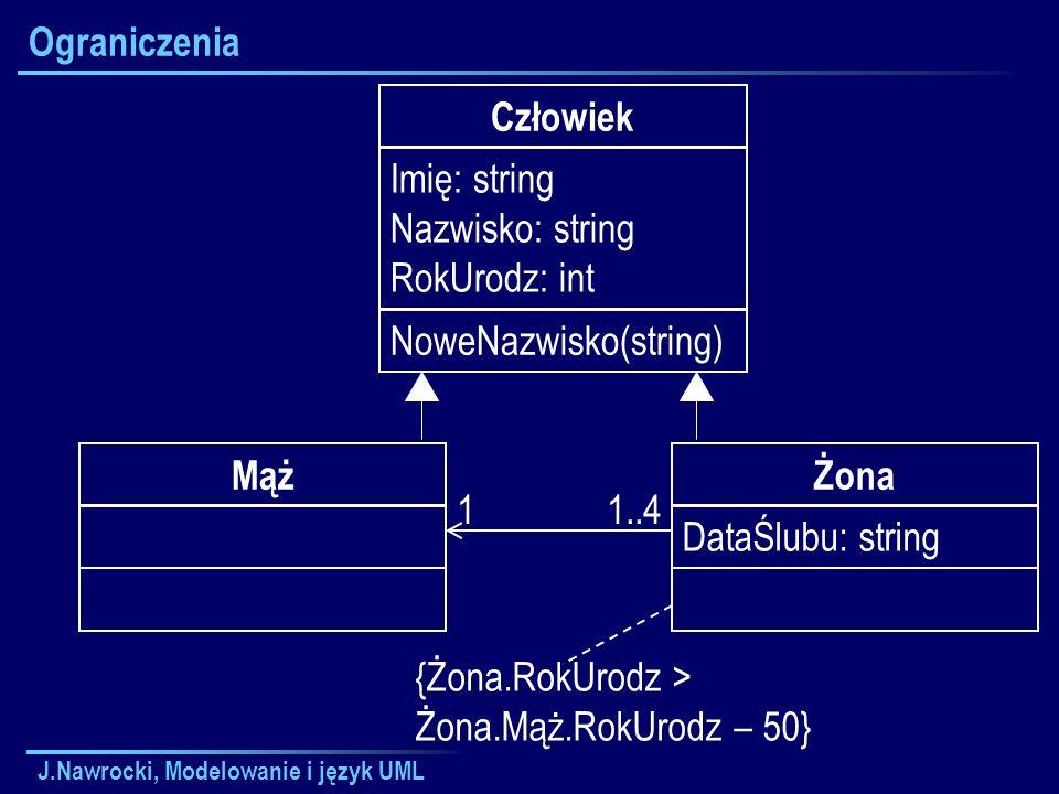 J.Nawrocki, Modelowanie i język UML Ograniczenia Człowiek Imię: string Nazwisko: string RokUrodz: int NoweNazwisko(string) Żona DataŚlubu: string Mąż 11..4 {Żona.RokUrodz > Żona.Mąż.RokUrodz – 50}