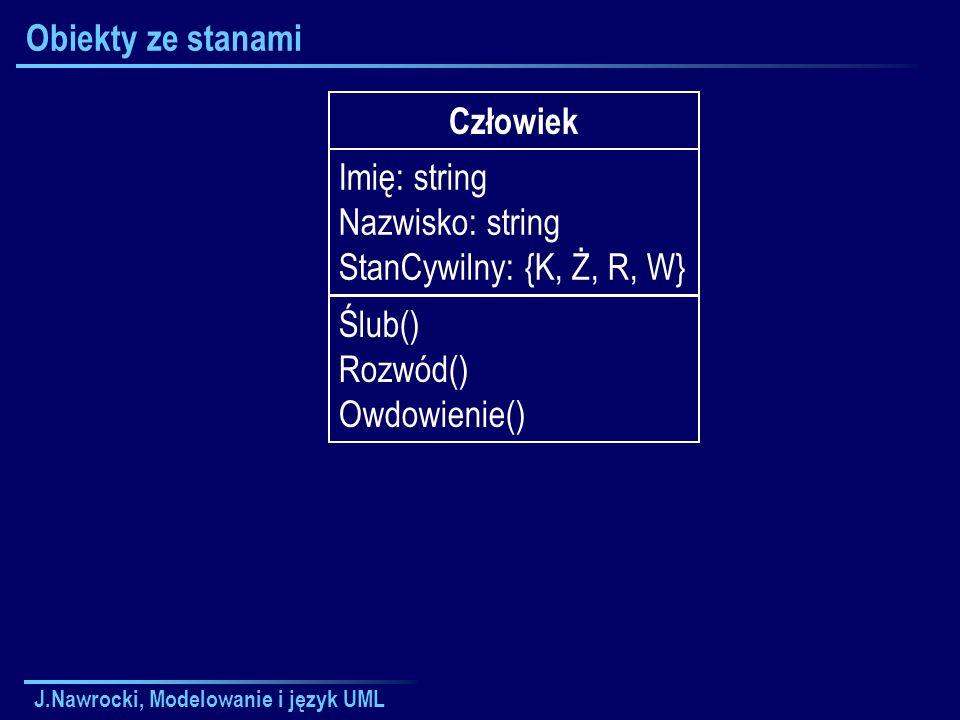 J.Nawrocki, Modelowanie i język UML Obiekty ze stanami Człowiek Imię: string Nazwisko: string StanCywilny: {K, Ż, R, W} Ślub() Rozwód() Owdowienie()