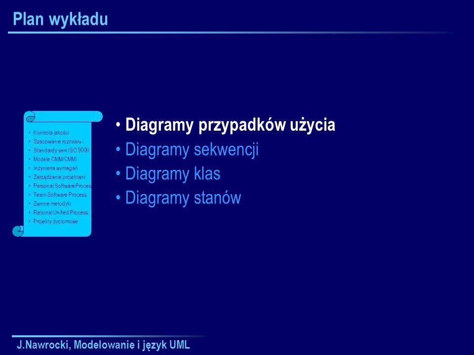 J.Nawrocki, Modelowanie i język UML Plan wykładu Diagramy przypadków użycia Diagramy sekwencji Diagramy klas Diagramy stanów Kontrola jakości Szacowan