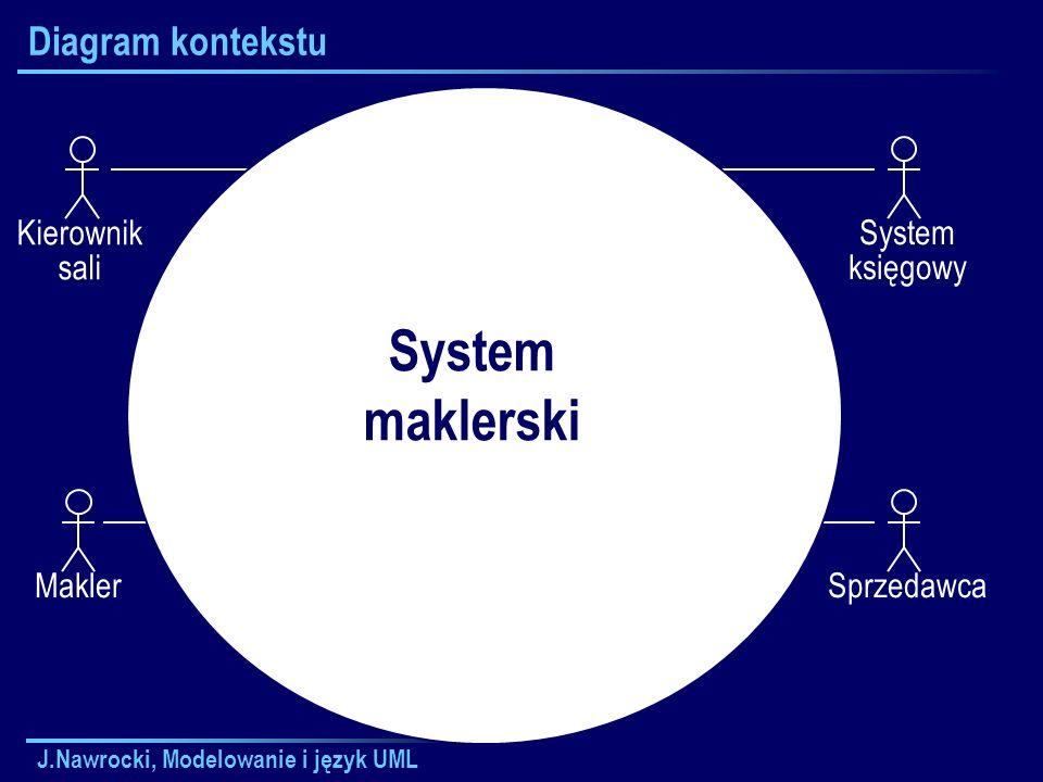 J.Nawrocki, Modelowanie i język UML Diagram kontekstu Kierownik sali MaklerSprzedawcaSystem księgowy System maklerski