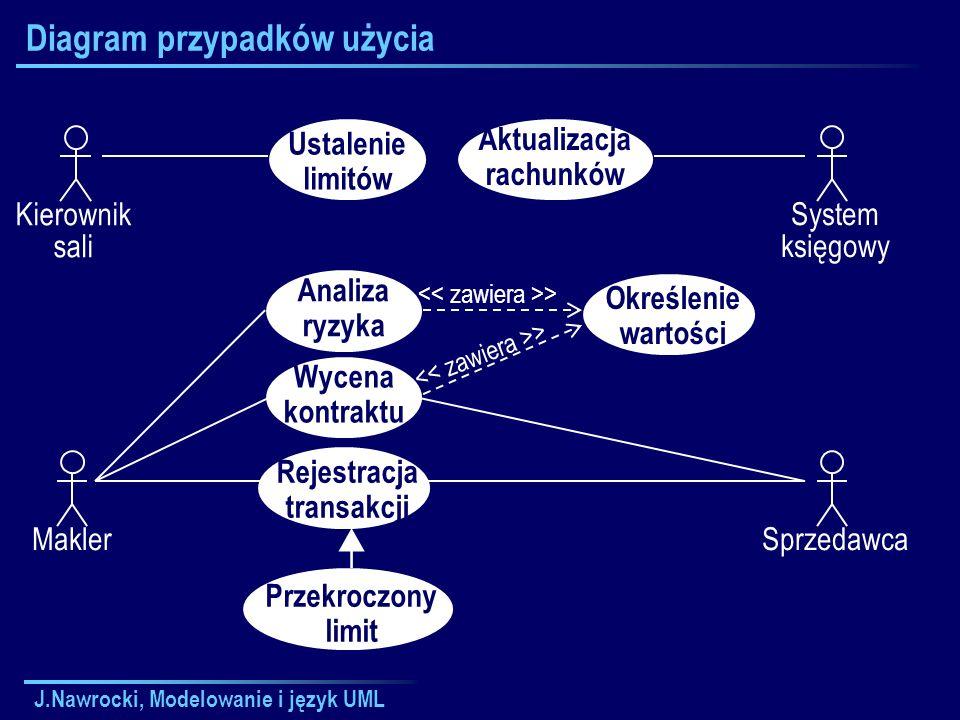 J.Nawrocki, Modelowanie i język UML Diagram przypadków użycia Kierownik sali Ustalenie limitów Makler Wycena kontraktu Analiza ryzyka Rejestracja tran