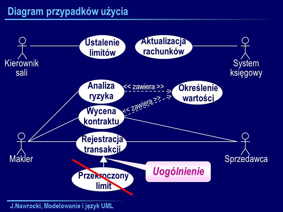 J.Nawrocki, Modelowanie i język UML Diagram przypadków użycia Kierownik sali Ustalenie limitów Analiza ryzyka Wycena kontraktu Rejestracja transakcji