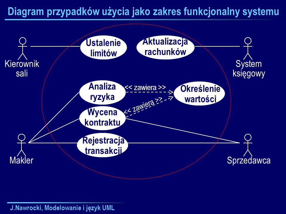 J.Nawrocki, Modelowanie i język UML Diagram przypadków użycia jako zakres funkcjonalny systemu Kierownik sali Ustalenie limitów Analiza ryzyka Wycena