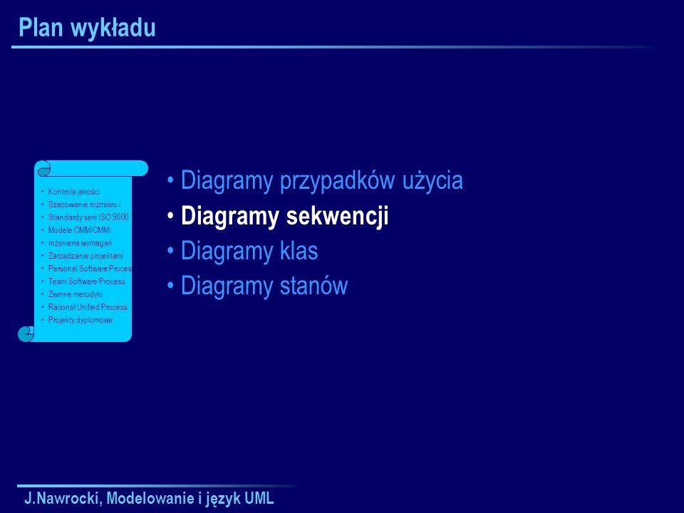 J.Nawrocki, Modelowanie i język UML Plan wykładu Diagramy przypadków użycia Diagramy sekwencji Diagramy klas Diagramy stanów Kontrola jakości Szacowanie rozmiaru i Standardy serii ISO 9000 Modele CMM/CMMI Inżynieria wymagań Zarządzanie projektami Personal Software Process Team Software Process Zwinne metodyki Rational Unified Process Projekty dyplomowe