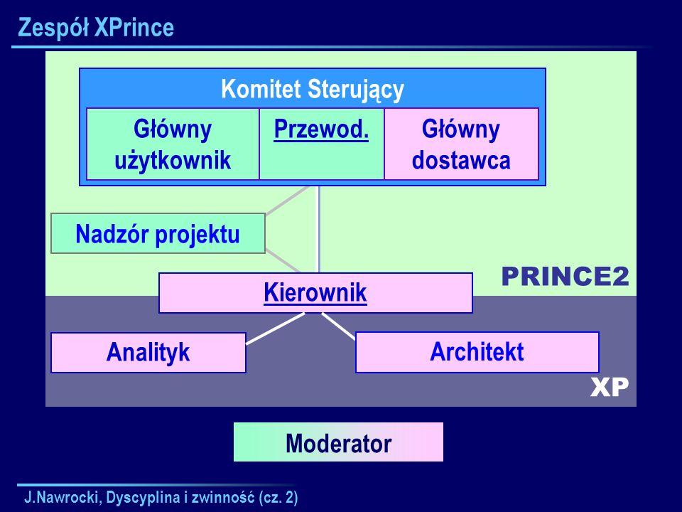 J.Nawrocki, Dyscyplina i zwinność (cz. 2) XP PRINCE2 Zespół XPrince Komitet Sterujący Główny użytkownik Przewod.Główny dostawca Kierownik Nadzór proje