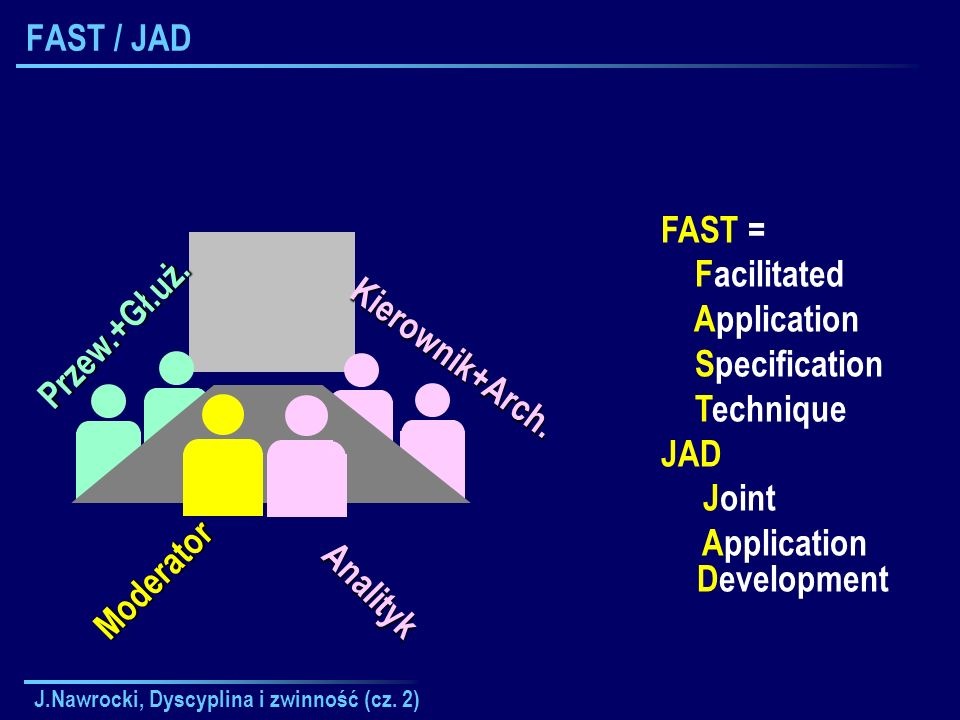 J.Nawrocki, Dyscyplina i zwinność (cz. 2) FAST / JADPrzew.+Gł.uż. FAST = Facilitated Application Specification Technique JAD Joint Application Develop