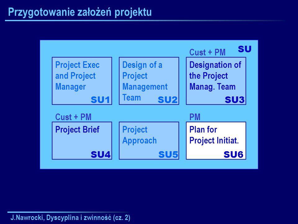 J.Nawrocki, Dyscyplina i zwinność (cz. 2) Przygotowanie założeń projektu Project Exec and Project Manager SU1 SU Design of a Project Management Team S