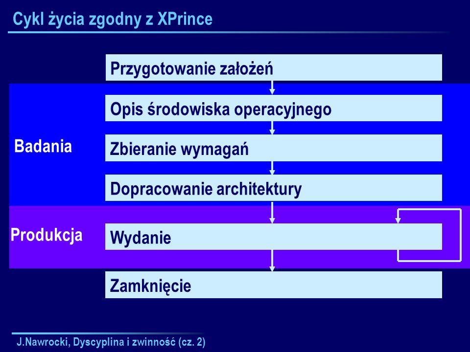 J.Nawrocki, Dyscyplina i zwinność (cz. 2) Cykl życia zgodny z XPrince Przygotowanie założeń Opis środowiska operacyjnego Zbieranie wymagań Dopracowani