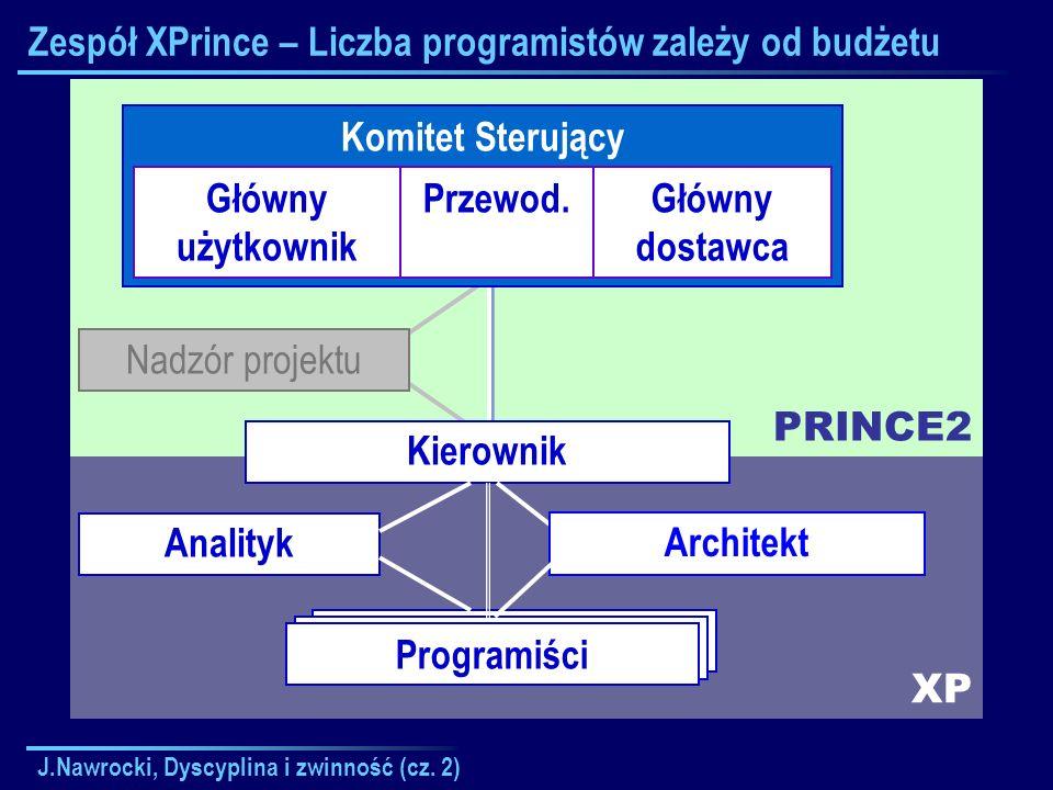 J.Nawrocki, Dyscyplina i zwinność (cz. 2) XP PRINCE2 Zespół XPrince – Liczba programistów zależy od budżetu Komitet Sterujący Główny użytkownik Przewo