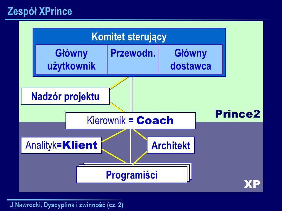 J.Nawrocki, Dyscyplina i zwinność (cz. 2) XP Prince2 Kierownik Zespołu Zespół XPrince Komitet sterujący Główny użytkownik Przewodn.Główny dostawca Kie