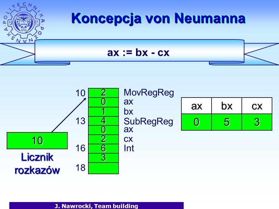 J. Nawrocki, Team building Koncepcja von Neumanna 2 0 1 MovRegReg ax bx 10 4 0 2 13 6 SubRegReg 3 16Int 18 ax cx axbx 50 cx 3 ax := bx - cx 10 Licznik
