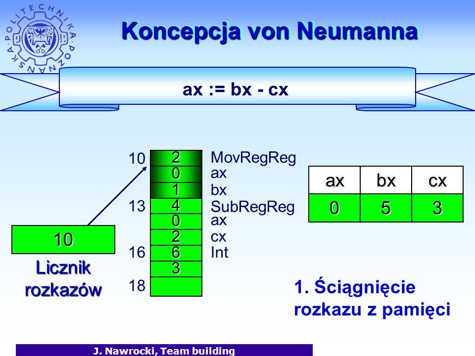 J. Nawrocki, Team building Koncepcja von Neumanna 2 0 1 MovRegReg ax bx 10 4 0 2 13 6 SubRegReg 3 16Int 18 axbx 10 Licznik rozkazów 50 ax cx cx 3 ax :