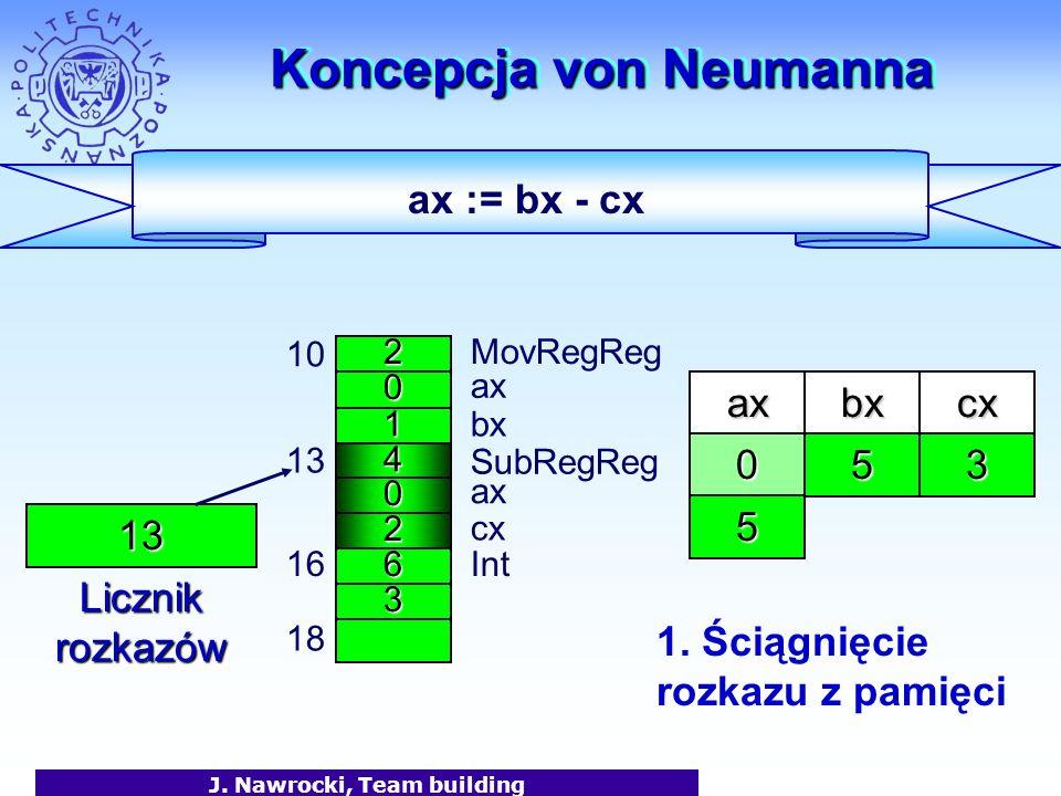 J. Nawrocki, Team building Koncepcja von Neumanna 2 0 1 MovRegReg ax bx 10 4 0 2 13 6 SubRegReg 3 16Int 18 axbx 13 Licznik rozkazów 50 ax cx cx 3 ax :
