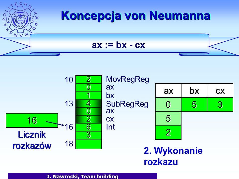 J. Nawrocki, Team building Koncepcja von Neumanna 2 0 1 MovRegReg ax bx 10 4 0 2 13 6 SubRegReg 3 16Int 18 axbx 16 Licznik rozkazów 50 ax cx cx 3 ax :