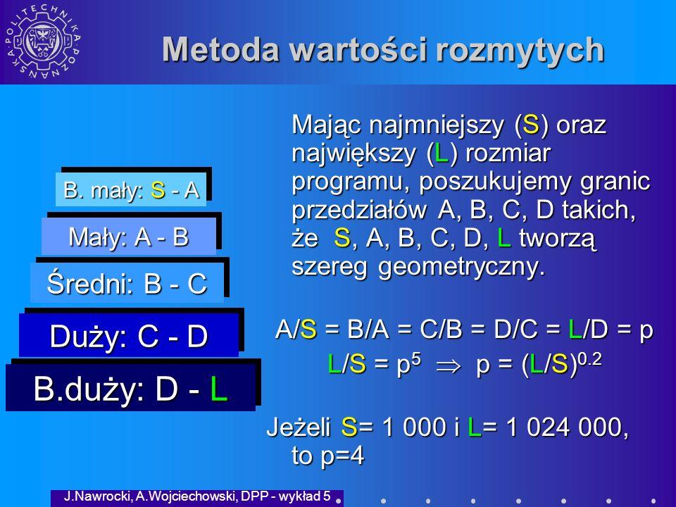 J.Nawrocki, A.Wojciechowski, DPP - wykład 5 Fuzzy-logic method Uwagi: Potrzebne są dane historyczne odnoszące się do wielu programów różnej wielkości.Potrzebne są dane historyczne odnoszące się do wielu programów różnej wielkości.
