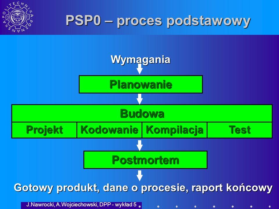 J.Nawrocki, A.Wojciechowski, DPP - wykład 5 Program pomiarów w PSP WymaganiaPlanowanie Projekt Kompilacja Kodowanie Testowanie Postmortem Gotowy produkt Skrypty Plan realizacji Raport końcowy Raport końcowy Dzien- nik