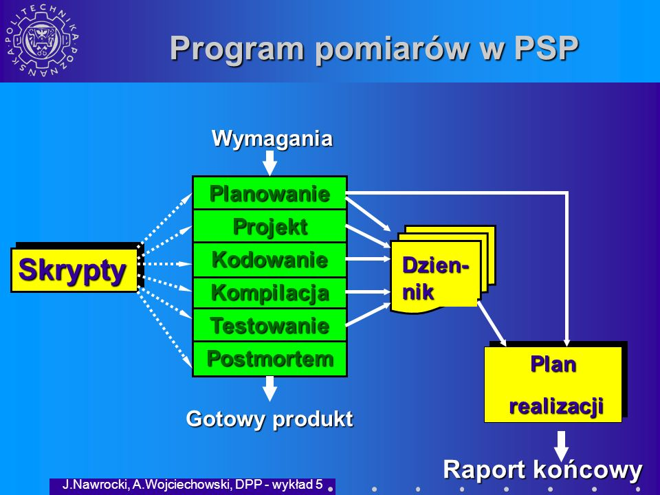 J.Nawrocki, A.Wojciechowski, DPP - wykład 5 Dziennik rejestracji czasu GraphColor20.04.99 9:109+79:4721PlanBoss +książka Faza czy zadanie?