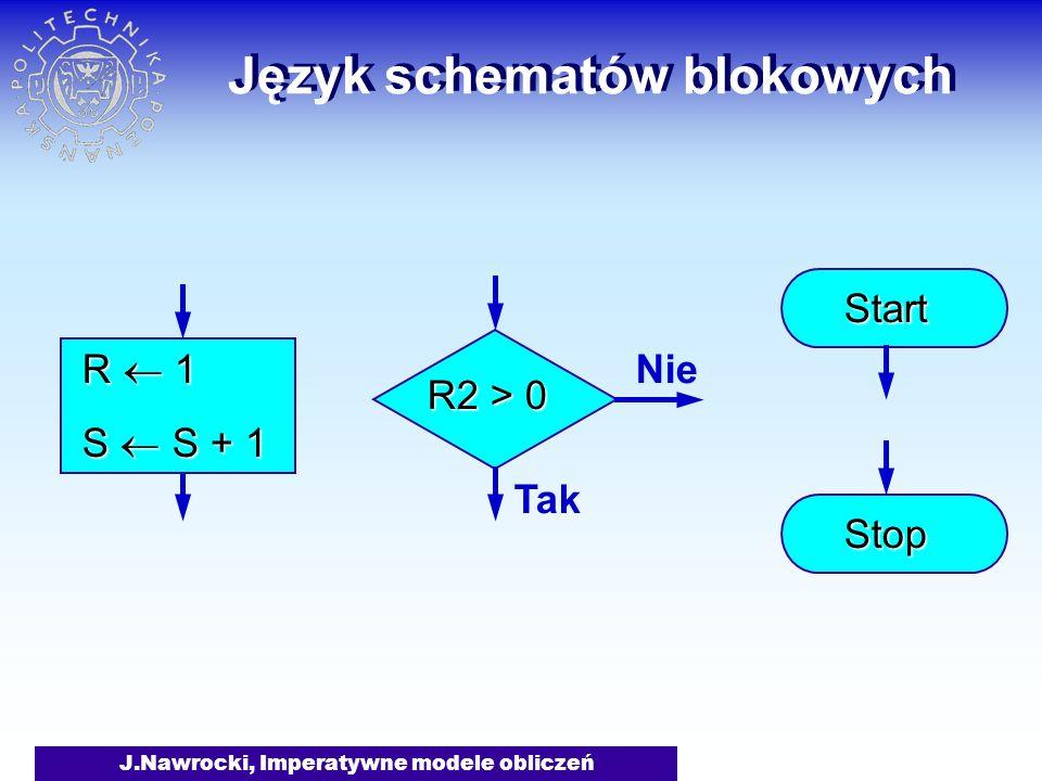 J.Nawrocki, Imperatywne modele obliczeń Obliczanie wielomianu Start Stop S a j i 1 S S * x i i + 1 i j Tak Nie Obliczanie s(j) = a j x j function s(j: integer): real; var i,S: integer; begin S:= a[j]; i:= 0; while i <= j do begin S:= S * x; i:= i + 1 end; s:= S end;