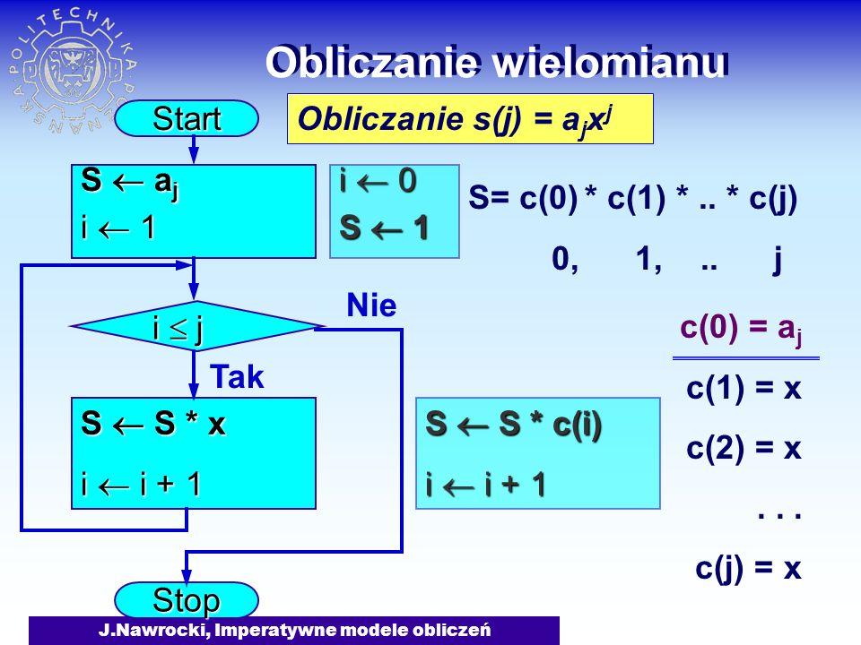 J.Nawrocki, Imperatywne modele obliczeń Obliczanie wielomianu Start Stop S a j i 1 S S * x i i + 1 i j Tak Nie i 0 S 1 S S * c(i) i i + 1 Obliczanie s