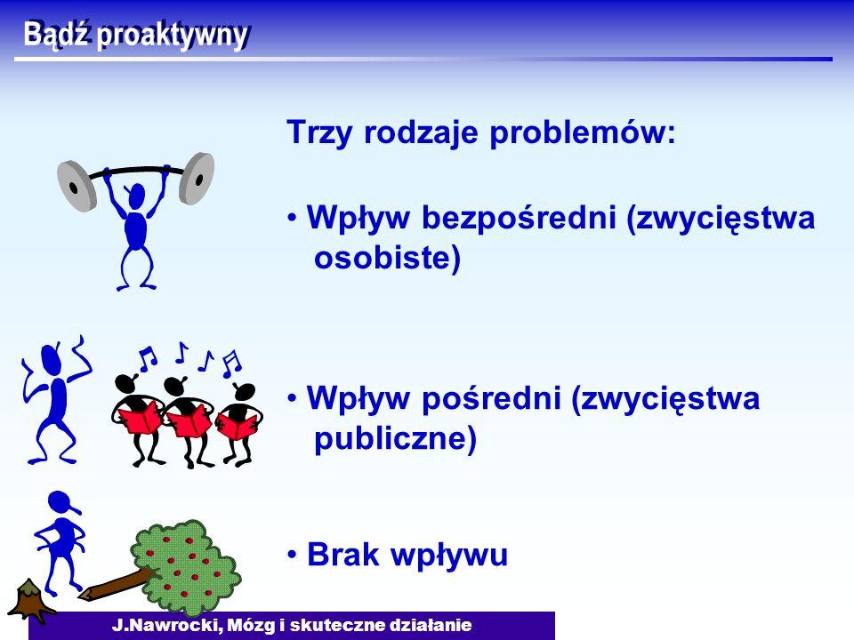 J.Nawrocki, Mózg i skuteczne działanie Bądź proaktywny Trzy rodzaje problemów: Brak wpływu Wpływ bezpośredni (zwycięstwa osobiste) Wpływ pośredni (zwy