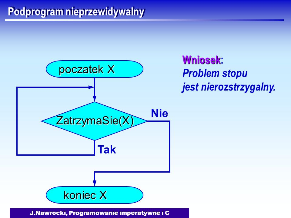J.Nawrocki, Programowanie imperatywne i C Podprogram nieprzewidywalny ZatrzymaSie(X) poczatek X koniec X Tak Nie Wniosek Wniosek: Problem stopu jest nierozstrzygalny.
