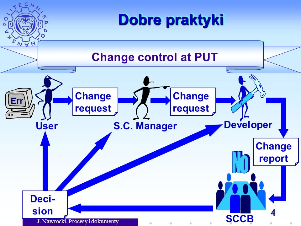 J. Nawrocki, Procesy i dokumenty 4 Dobre praktyki Change control at PUT Change request Err User S.C. Manager Change request Developer Change report SC