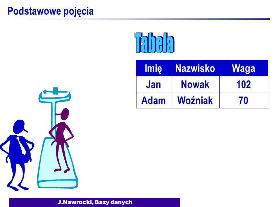J.Nawrocki, Bazy danych Podstawowe pojęcia Waga 102 NazwiskoImię Nowak Jan 70Woźniak Adam