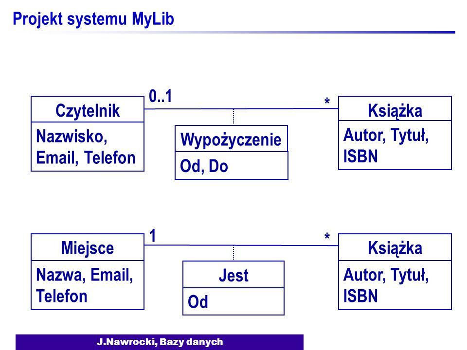 J.Nawrocki, Bazy danych Projekt systemu MyLib CzytelnikKsiążka Wypożyczenie 0..1 * Od, Do Nazwisko, Email, Telefon Autor, Tytuł, ISBN MiejsceKsiążka Jest 1 * Od Nazwa, Email, Telefon Autor, Tytuł, ISBN