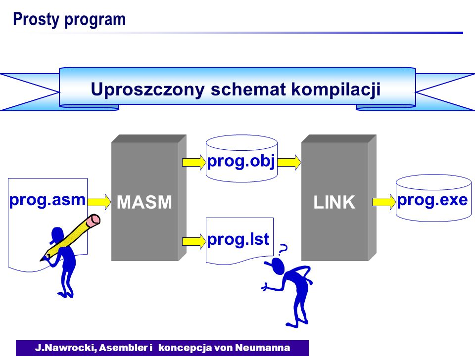J.Nawrocki, Asembler i koncepcja von Neumanna Prosty program Kompilacja - MASM Polecenie Błędy Ostrzeżenia