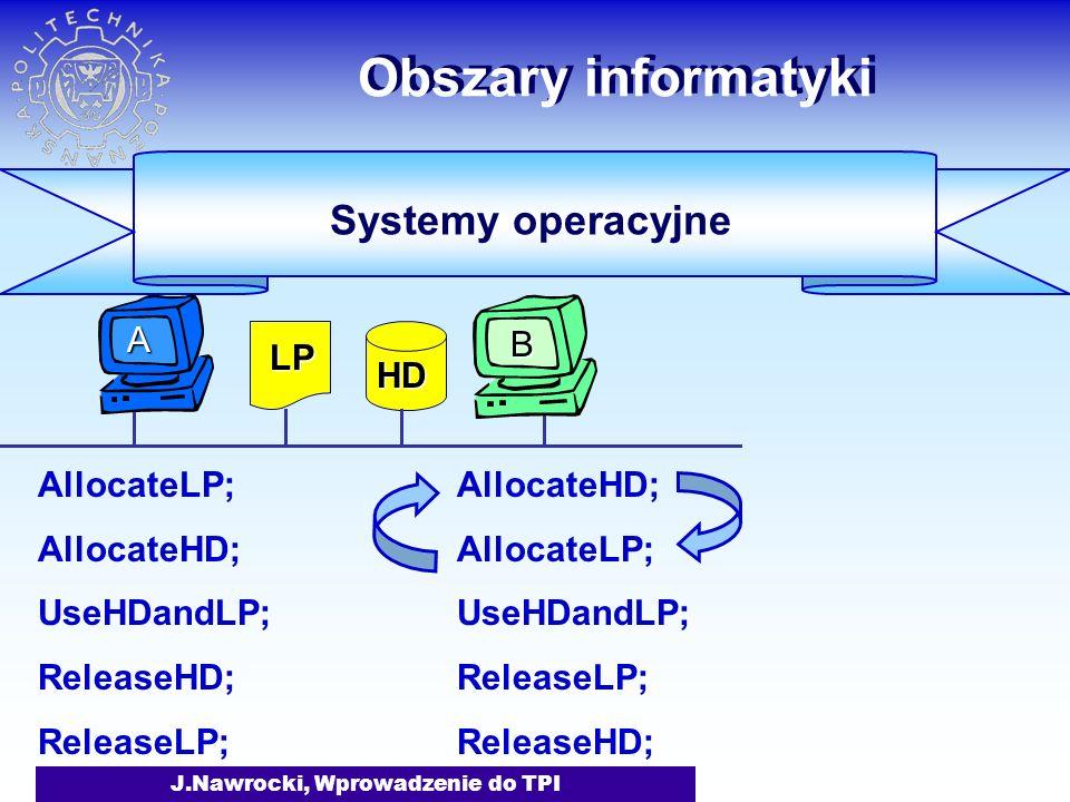 J.Nawrocki, Wprowadzenie do TPI Obszary informatyki AllocateLP; AllocateHD; UseHDandLP; ReleaseHD; ReleaseLP; AllocateHD; AllocateLP; UseHDandLP; ReleaseLP; ReleaseHD; Systemy operacyjne LP HD B A