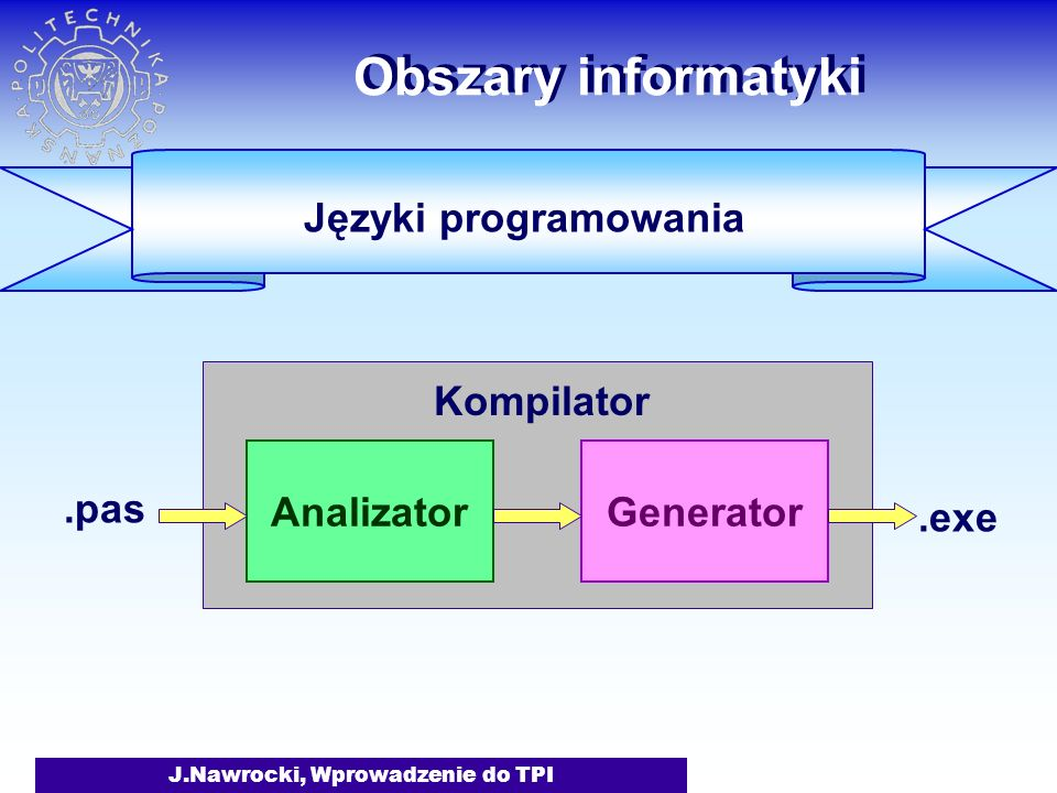 J.Nawrocki, Wprowadzenie do TPI Obszary informatyki Języki programowania AnalizatorGenerator.pas.exe Kompilator