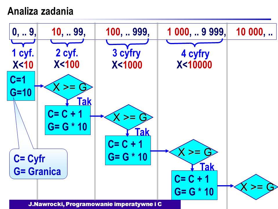 J.Nawrocki, Programowanie imperatywne i C 0,.. 9, 10,.. 99, 100,.. 999, 1 000,.. 9 999, 10 000,.. Analiza zadania C=1 G=10 1 cyf. X<10 2 cyf. X<100 3